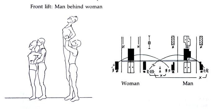 Пример обозначения танцевальной позы с помощью нотации Лабaна. <a>Источник</a>.